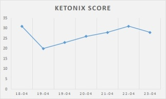 week 1 ketones