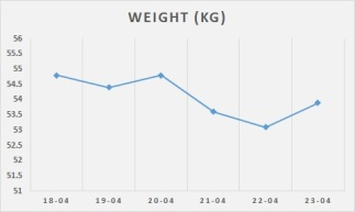 week 1 weight