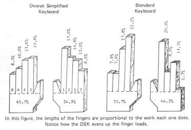 dvorak fingers