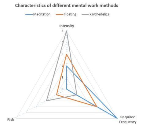 mental_work_comparison
